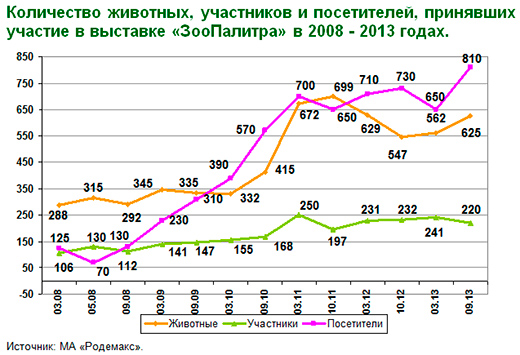 Количество животных , участников и посетителей , принявших участие в выставке «ЗооПалитра» в 2008 - 2013 годах.